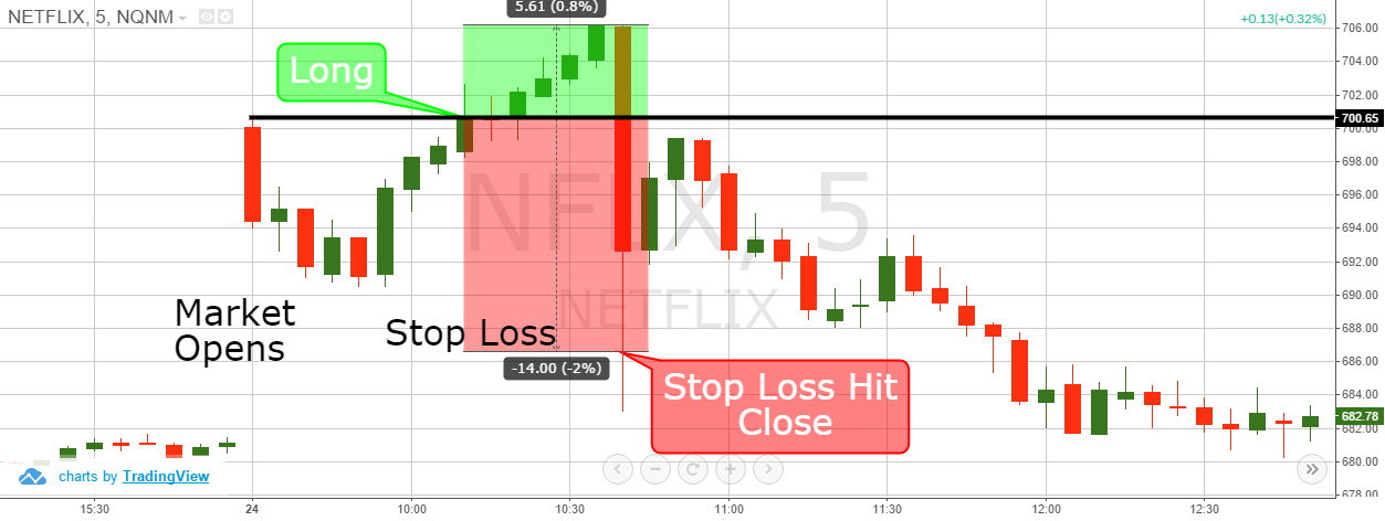 day trading Stop-Loss-Losing-Exampleday trading Stop-Loss-Losing-Example
