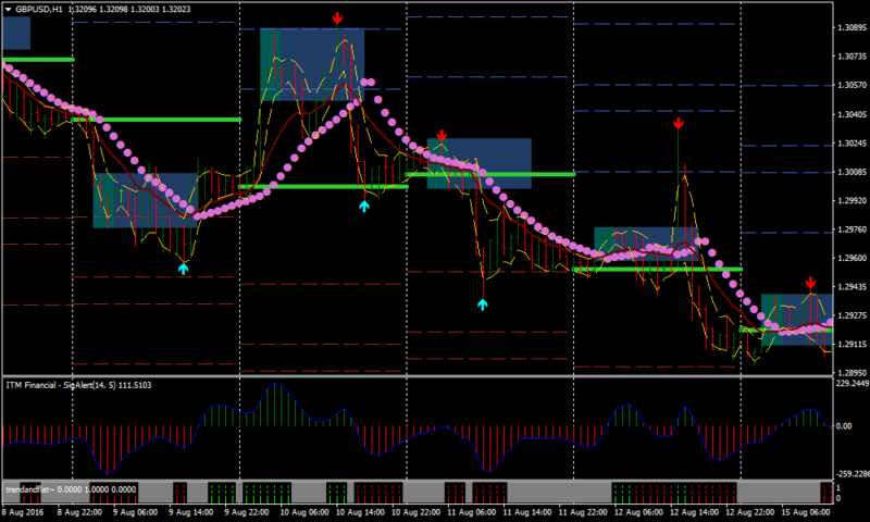 Come are trading intraday